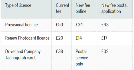 New licence fees 2014